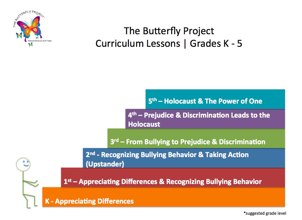 K-5 Holocaust Education Curriculum